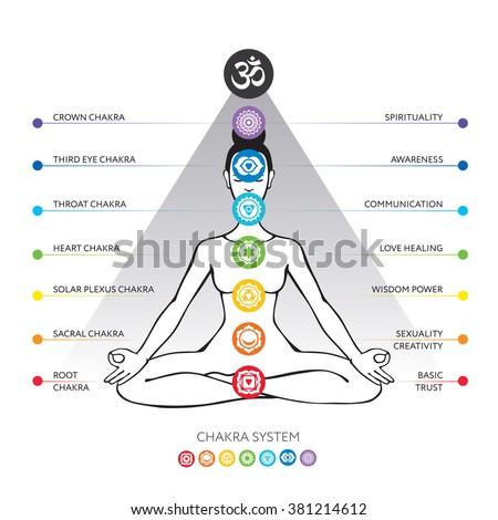 Chakra system, asana padmasana - vector editable illustration. - stock vector