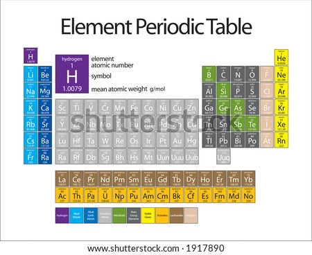 Chemistry 101 - Elemental Periodic Table with their families color coordinated.  Includes atomic mass, abbreviation, name and atomic number - stock vector