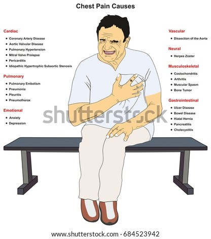 Chest Pain Common Causes Infographic Diagram Stock Vector Royalty
