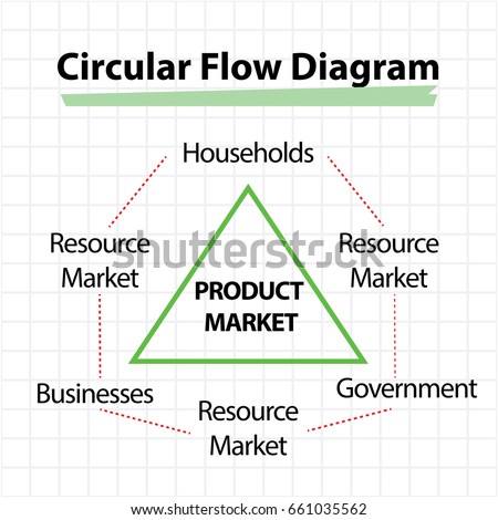 Circular flow diagram product market concept stock vector 661035562 circular flow diagram product market concept ccuart Images