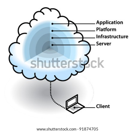 Cloud computing concept - layers of the cloud. Server, infrastructure, platform, application and client. - stock vector