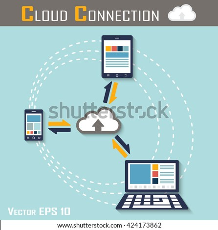 Cloud connection ( smartphone , tablet and computer are connecting to cloud sever for share input and output data ) ( flat design ) - stock vector