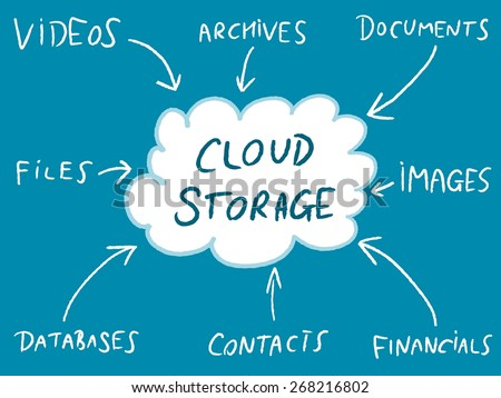 Cloud storage - online file solutions diagram. IT industry mind map.