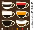 Coffee set types - stock vector