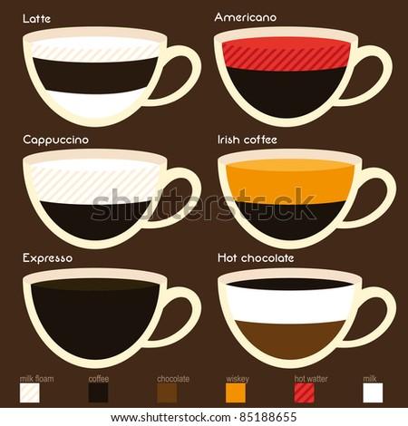 Coffee set types - stock vector