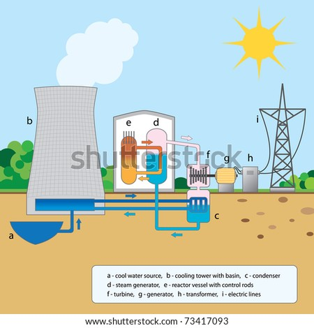 Colorful graphic explaining stages of a nuclear reactor - stock vector