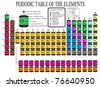 Colorful Periodic Table of the Chemical Elements - including Element Name, Atomic Number, Element Symbol, Element Categories & Element State - vector illustration - stock vector