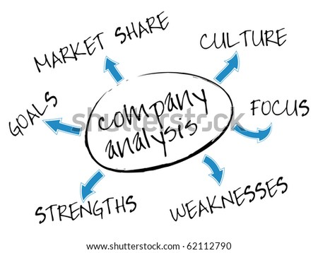 Company analysis mind map with marketing concept words - stock vector