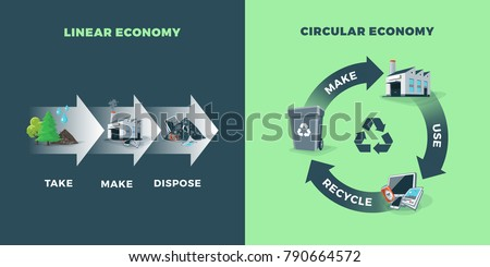 Comparing circular and linear economy showing product life cycle. Natural resources are taken. After usage product is recycled or dumped. Vector illustration of waste recycling management concept.