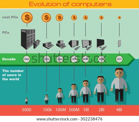 introduction about evolution of computer Personal computer history doesn't begin with ibm  the most significant event of 1981 for the personal computing industry was the introduction of the ibm pc on.