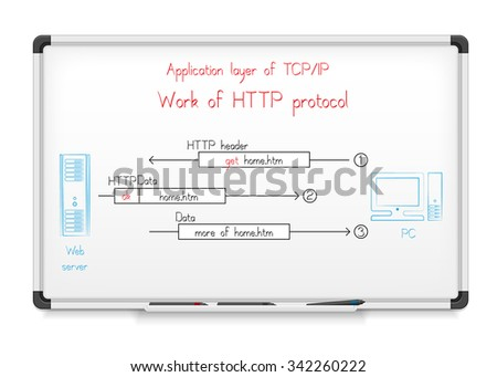 Computer networks. Application layer of TCP/IP networking model. Work of HTTP protocol. Diagram on whiteboard - stock vector