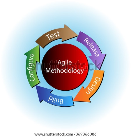Concept of Agile Methodology and software development life cycle