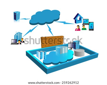 Concept of Cloud computing network, illustrates how the public and private cloud networks are connected through a firewall security - stock vector