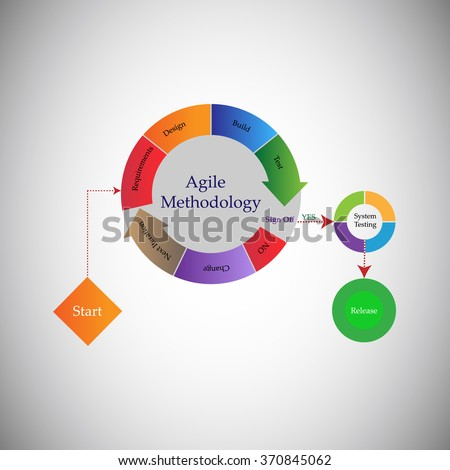Concept of Software Development Life cycle and Agile Methodology, Each change go through different phases requirements, Plan,Define, Development, Implementation, Sign Off, System Testing and Release. - stock vector