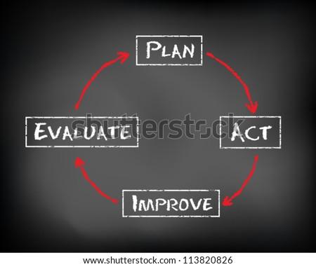 Conceptual diagram written on black chalkboard blackboard. Plan, act, evaluate and improve. Slide template. Vector Illustration. - stock vector