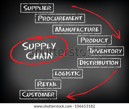 Conceptual Supply Chain flow from supplier to customer on black chalkboard