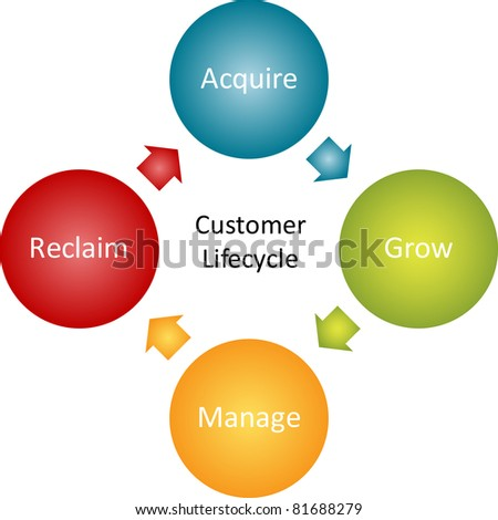 Consumer lifecycle marketing business diagram management strategy concept chart vector illustration - stock vector