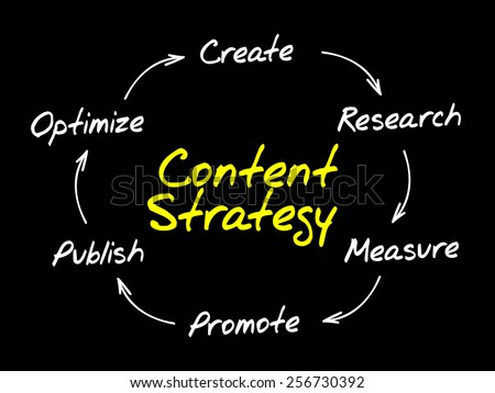 Content Strategy, SEO process circle, business concept - stock vector