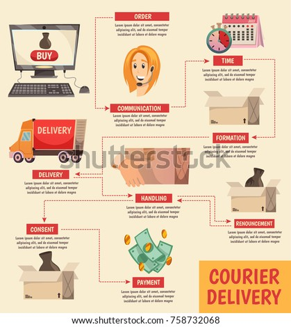 Courier Delivery Orthogonal Flowchart Detailed Order Stock Vector