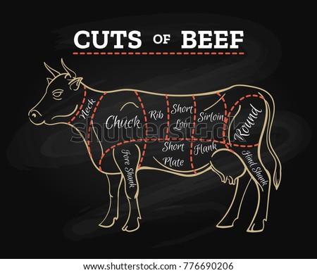 cow parts meet