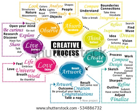 Creative process cycle. Steps of creativity. Vector infographic.