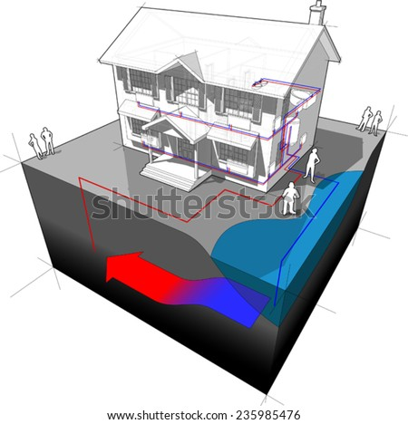 diagram of a classic colonial house with groundwater heat pump as source of energy for heating (single well + disposal to lake or river) - stock vector