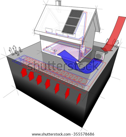 diagram of a detached  house with floor heating on the ground floor and radiators on the first floor and geothermal and air source heat pump and solar panels as source of energy - stock vector
