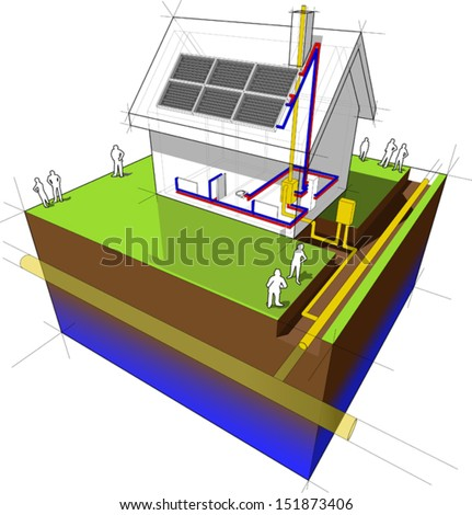 diagram of a detached house with traditional heating: natural gas boiler+radiators+solar panels on the roof - stock vector