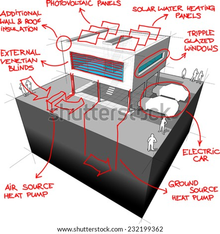 Diagram of a modern house with sketches of modern/energy saving technologies over it - stock vector