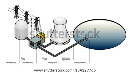 Diagram nuclear power plant stock vector royalty free 134129765 diagram of a nuclear power plant ccuart Choice Image