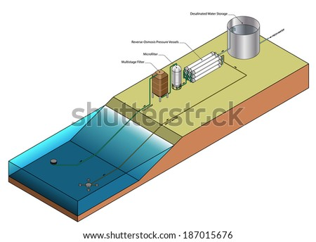Diagram of a reverse-osmosis water desalination plant showing the key components. - stock vector