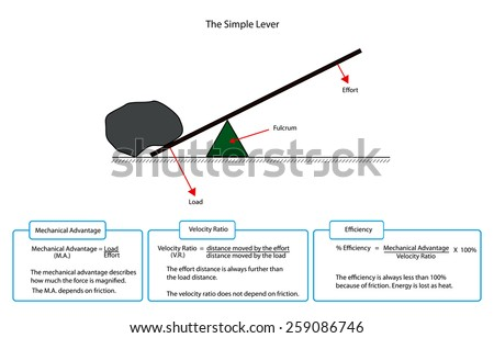 Diagram of a simple lever with descriptions  - stock vector