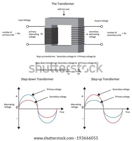 Diagram show how electrical transformer changes stock vector diagram to show how a electrical transformer changes voltage and current ccuart Images