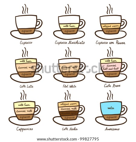 stock vector diagram types of coffee 99827795 Coffee Makers That Grind Coffee Beans