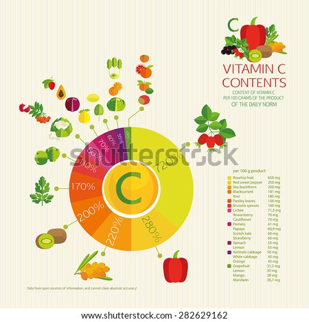 Diagram vitamin C content. Vegetables, fruits and berries with a maximum content of ascorbic acid. Percentages of daily intake. - stock vector