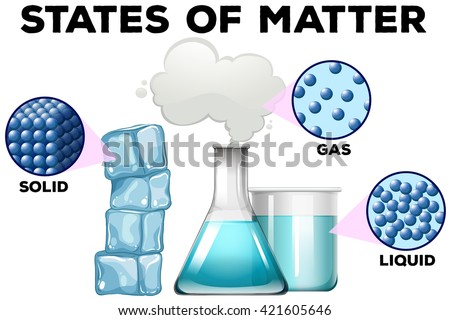 Diagrame of matter in different states illustration - stock vector