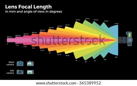 Different focal distances vector table, Lens, Area captured for DSLR, CLR Cameras. Lens with a short focal length and Lens with a long focal length. Isolated on black background