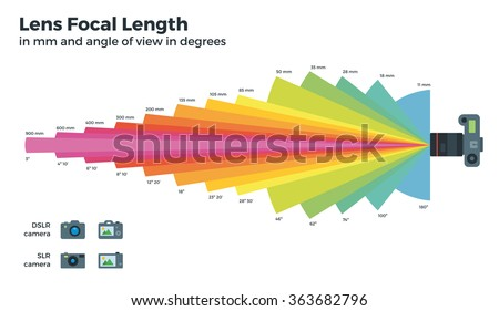 Different focal distances vector table, Lens, Picture angle, Focal length, Area captured for DSLR, CLR Cameras. Lens with a short focal length and Lens with a long focal length.