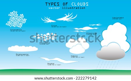 Different types of clouds with names and altitude - stock vector