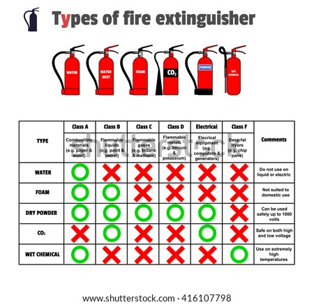 Different types extinguishers water water mistfoam stock for Different type of water