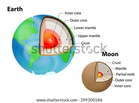 Earth and Moon. internal structure isolated on white. Crust, upper mantle, lower mantle, outer core and inner core. Layered Earth - stock vector