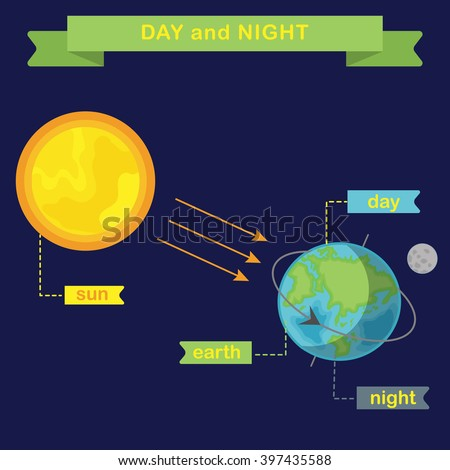 Earth rotation changing day night flat stock vector 397435588 earth rotation and changing day and night flat vector infographics ccuart Gallery
