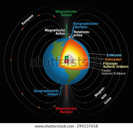 Earths magnetic field geographic magnetic north stock vector earths magnetic field geographic and magnetic north and south pole magnetic and rotation axis ccuart Gallery
