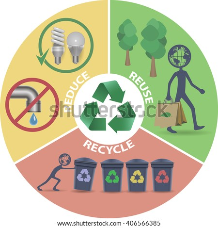 Eco Recycle Reduce Reuse Stock Vector 406566385 - Shutterstock