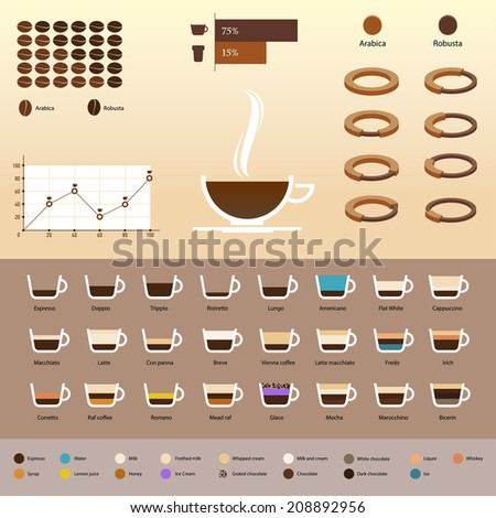 Elements of infographics with coffee and coffee drinks - stock vector