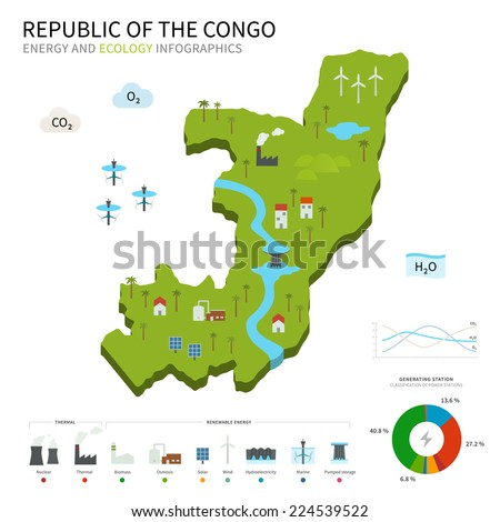 Energy industry and ecology map Republic of the Congo with power stations infographic. - stock vector