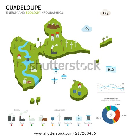 Energy industry and ecology of Guadeloupe vector map with power stations infographic. - stock vector