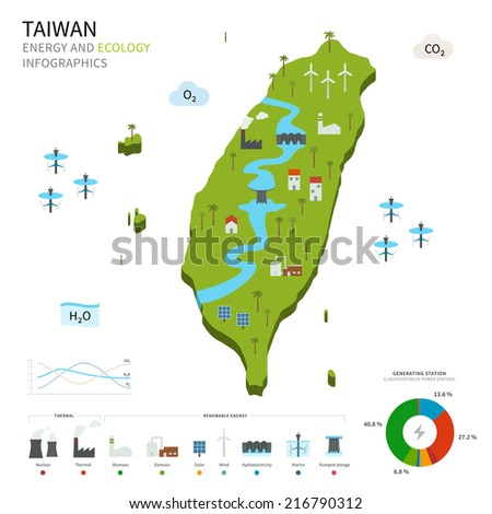 Energy industry and ecology of Taiwan vector map with power stations infographic. - stock vector
