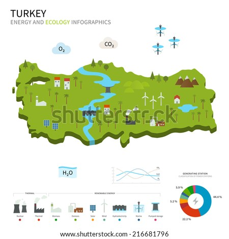 Energy industry and ecology of Turkey vector map with power stations infographic. - stock vector