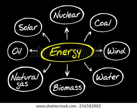 Energy mind map, types of energy generation, business concept - stock vector